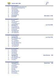 Tabellen 2005 / 2006 A-Junioren (U-19) Gruppe 01 1 - Gautinger SC