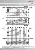Kesselspeisepumpen Mit Wellendichtung Boiler ... - SPECK Pumpen - Seite 7