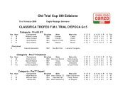 Old Trial Cup XIII Edizione