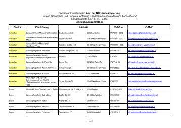 Bezirk Einrichtung Telefon E-Mail Adresse - LPH Tulln