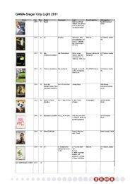 2011, Sieger GAMA-Ranking City Light - Gewista
