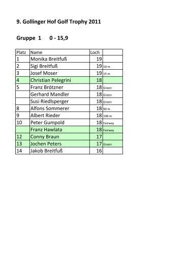 9. Gollinger Hof Golf Trophy 2011 Gruppe 1 0