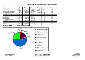 Windanlagen in VG im LK-KL - Landkreis Kaiserslautern