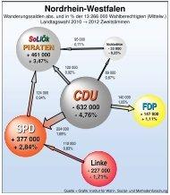 Wanderungssalden Landtagswahl 2010