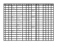 PMB Steno Typist Merit List - c-dac,mohali