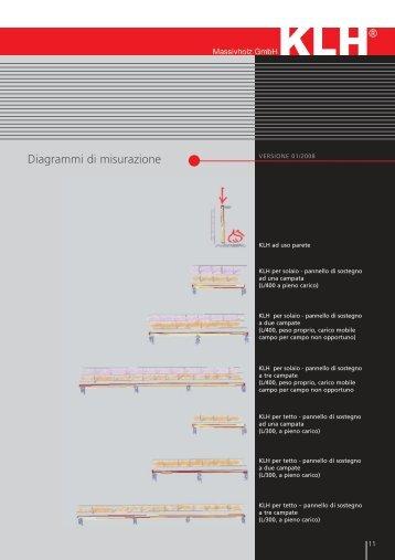 Diagrammi di misurazione - klh