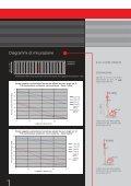 Diagrammi di misurazione - klh - Page 2