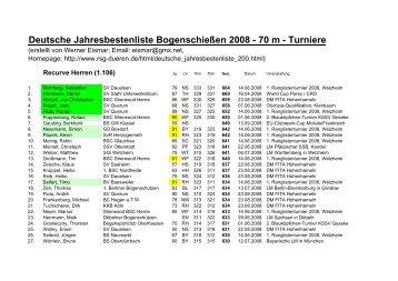 Deutsche Jahresbestenliste Bogenschießen 2008 - 70 m - RSG Düren