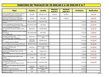 Liste des Marchés Travaux 2009 - Antibes Juan-les-Pins