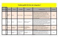 Liste der Projekte - Ministerium für Integration Baden-Württemberg