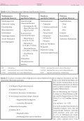 Antibiotikadosierung bei Nierenersatzverfahren - Antibiotika Monitor - Page 2