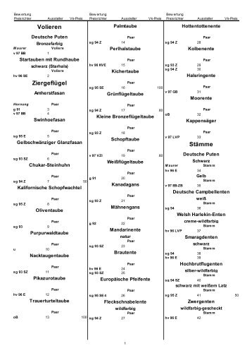 Katalog der Landesschau 2011 in Freiburg - Zwerg Malaien