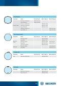 Wandlager und Markisenhalter - BECKER Antriebe Objektportal - Seite 3