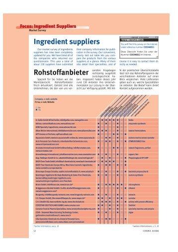 Rohstoffanbieter Ingredient suppliers - COSSMA