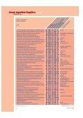 Rohstoffanbieter Ingredient suppliers - COSSMA - Seite 3