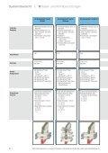 Systemübersicht - IBP Brandschutz - Page 4