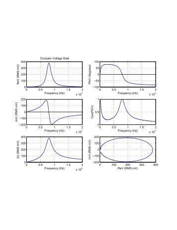 0 0.5 1 1.5 2 x 10 0 100 200 300 400 Frequency (Hz) ReV (RMS mV ...