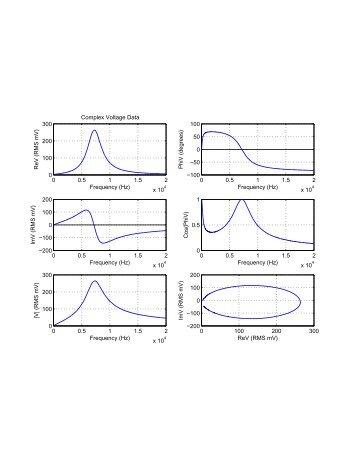0 0.5 1 1.5 2 x 10 0 100 200 300 Frequency (Hz) ReV (RMS mV ...