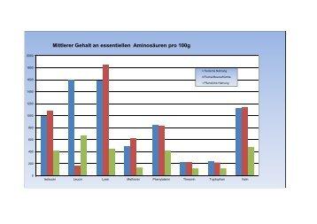 Aminosäurengehalte (mg pro 100g)