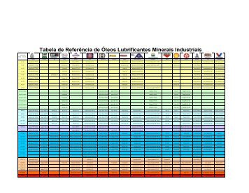 Tabela de Referência de Óleos Lubrificantes Minerais Industriais