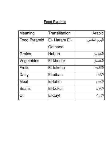 Microsoft Word - Food Pyramid.pdf - Amana Academy