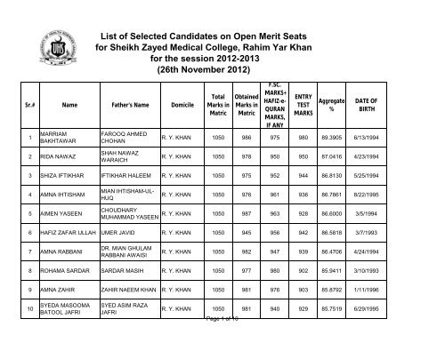 List of Selected Candidates on Open Merit Seats for Sheikh