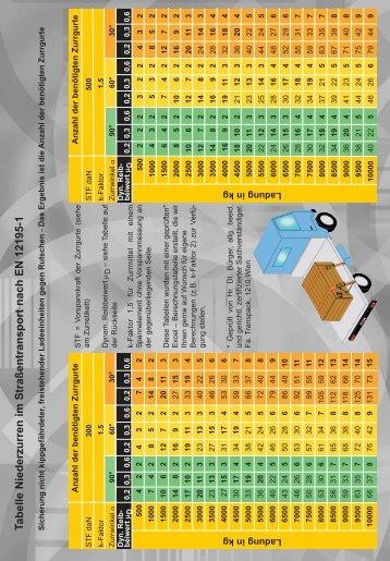 Tabelle Zurrgurt - Niederzurren einer freistehenden Ladung
