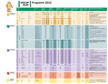 ISOLAR Programm - Arnold Glas