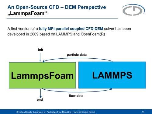 An Open-Source CFD – DE