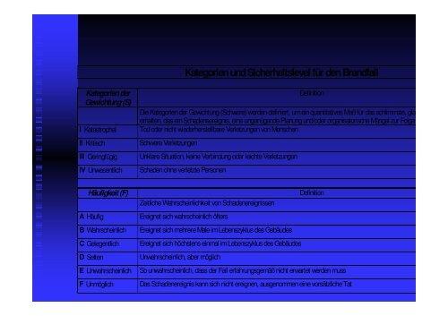 Kategorien und Sicherheitslevel für den Brandfall Kategorien der ...