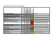 Testergebnisse 2009 - in Deutschland erhältliche ... - Sicher im Auto