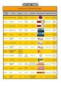 Medien-Auszeichnungen für ORTLIEB-Produkte (2009) - Page 4