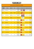 Medien-Auszeichnungen für ORTLIEB-Produkte (2009) - Page 5