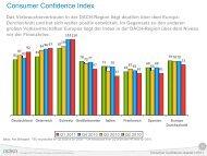 Consumer Confidence Index - Nielsen