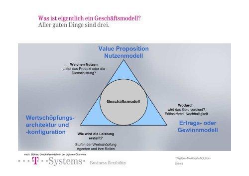 architektur und -konfiguration Ertrags- oder Gewinnmodell ...