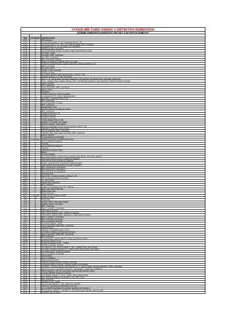 94f644c00 zoznam darcekov_5.11 - Polus City Center