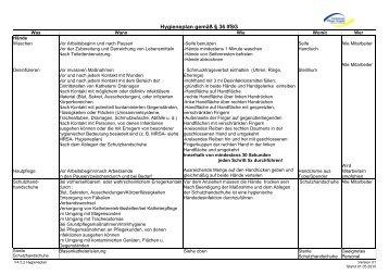 F4.5.2 Hygieneplan gem. §36 IfSG