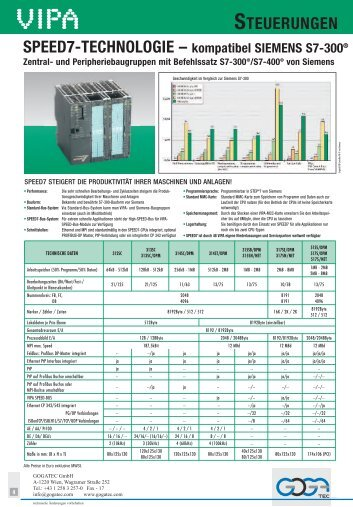 kompatibel SIEMENS S7-300 - Gogatec