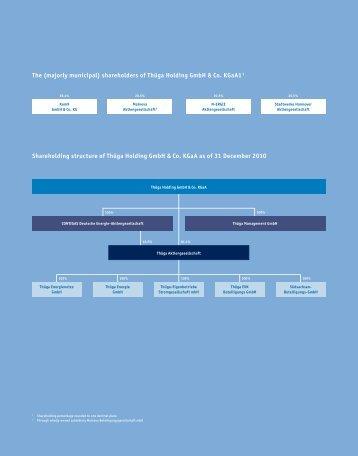 The (majorly municipal) shareholders of Thüga Holding GmbH & Co ...
