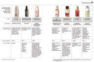 Massageöle im Bio-Laden - Schrot und Korn
