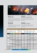 voestalpine Premium Connections – VAGT® - Page 3