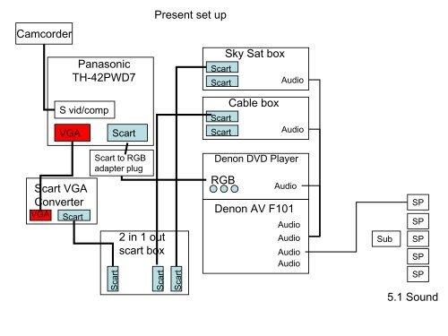 Panasonic TH-42PWD7 Sky Sat box Cable box Denon AV F101 Scart VGA