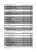 DKG-Testreihen_Novem.. - GWDG - Seite 7