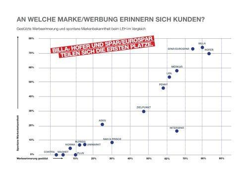 Branchen Tracking - LEH - Österreichische Post AG