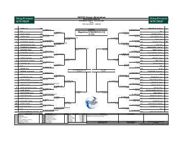 AEGON Classic, Birmingham - WTA