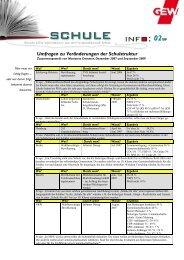 02/09 Umfragen zu Veränderungen der Schulstruktur - GEW