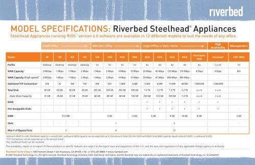 Model SpecificationS: Riverbed Steelhead® appliances