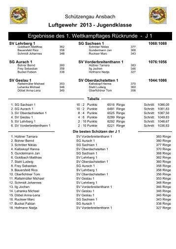 Luftgewehr 2013 - Jugendklasse Ergebnisse des 1 ... - bgv.bssb.de