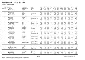 Baden Classic 2012 (27. - 28. April 2012 ... - ADAC Motorsport