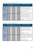 Kenôanyag katalógus Közlekedési kenôanyagok - Szerviz-Trade - Page 7